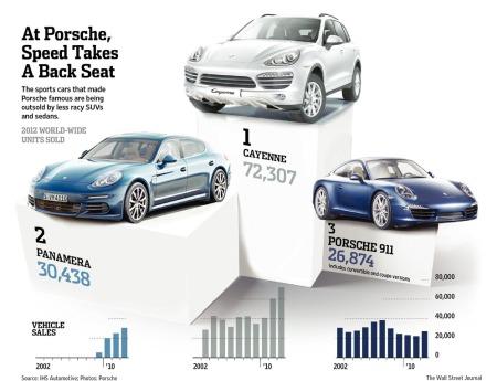 Porsche-Chart